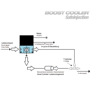 SafeInjection? Solenoid